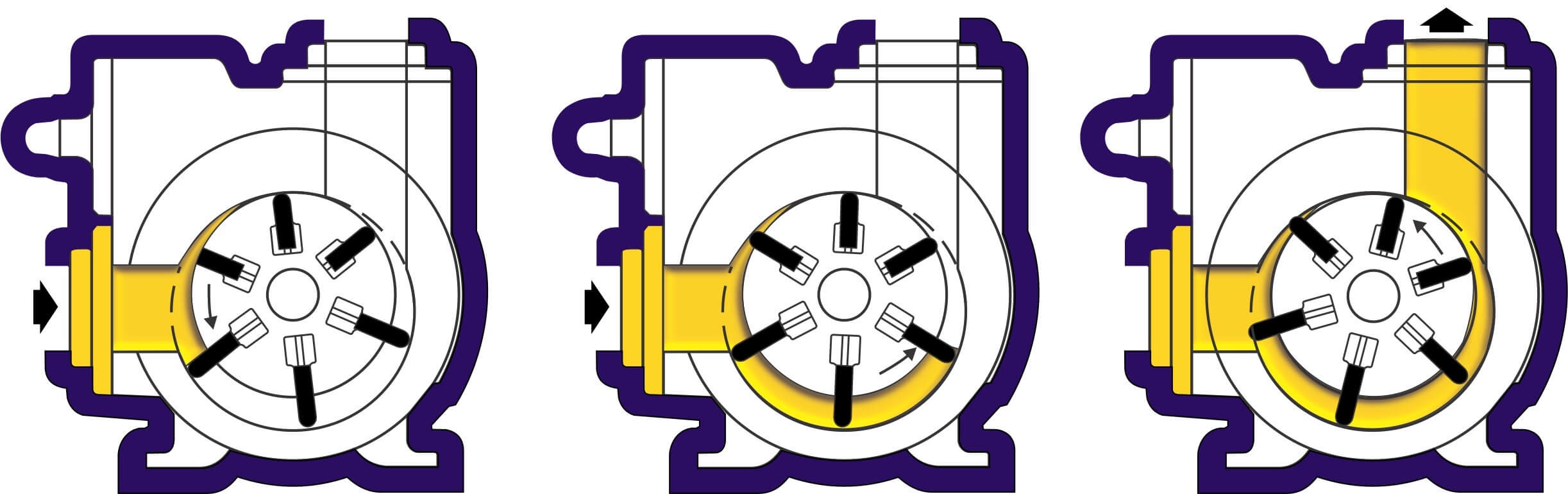 Vane Pump Working Principle