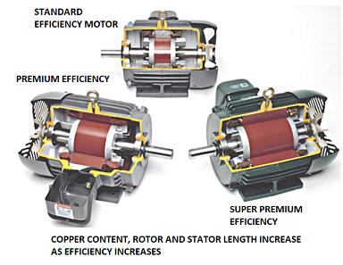 Comparison of Motor Efficiency Design
